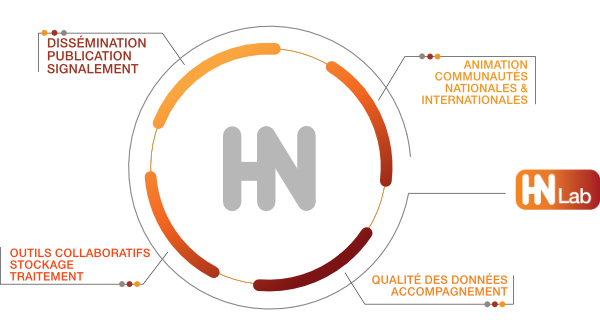 Schema ecosysteme Huma-Num